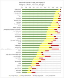 Welche Nahrungsmittel verträgst du? Kategorie Getreide